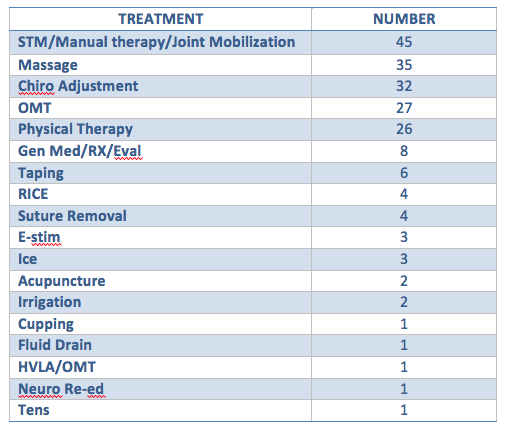 treatments administered to chronic / overuse injuries